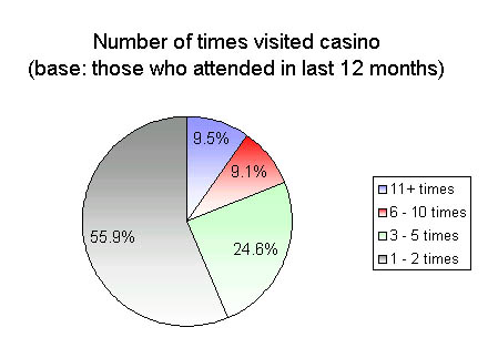 What the gambling age in puerto rico