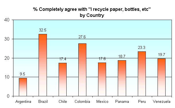 an analysis of the characteristics of recycling in the united states -recycling saves land, reduces the amount of solid waste, energy consumption and pollution  items to be considered in a life-cycle analysis include all of the following except: a  the united states produces about _____ of the world's solid waste a.