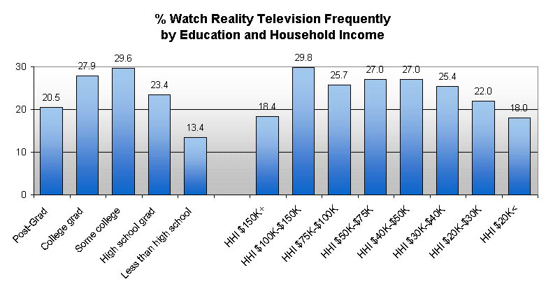 values portrayed on reality television programs research paper Essay values portrayed reality tv the modern day and 90,000 reality television the kinds of values which are being portrayed have a great negative effect.