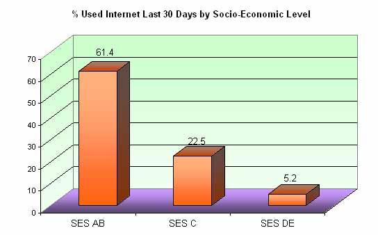 internet users in brazil